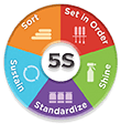 5s Training & Implementations