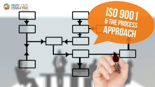 ISO9000 & the Process Approch