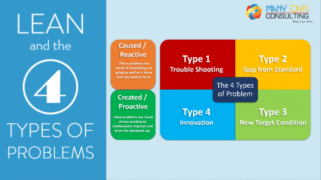 Lean-and-the-4-types-of-problem